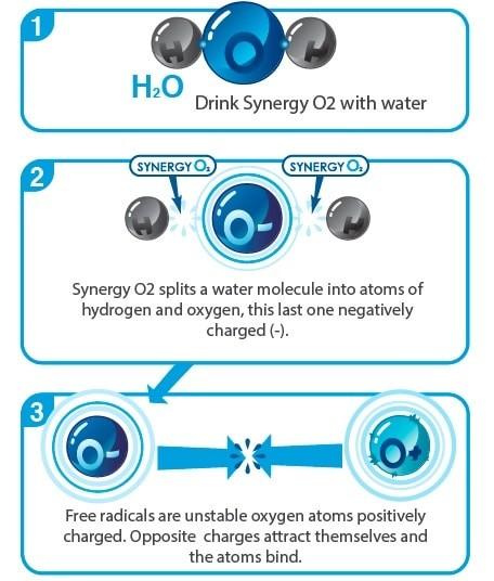 pH oxigenare celulara Synergy O2 pret cum distribuie oxigenul