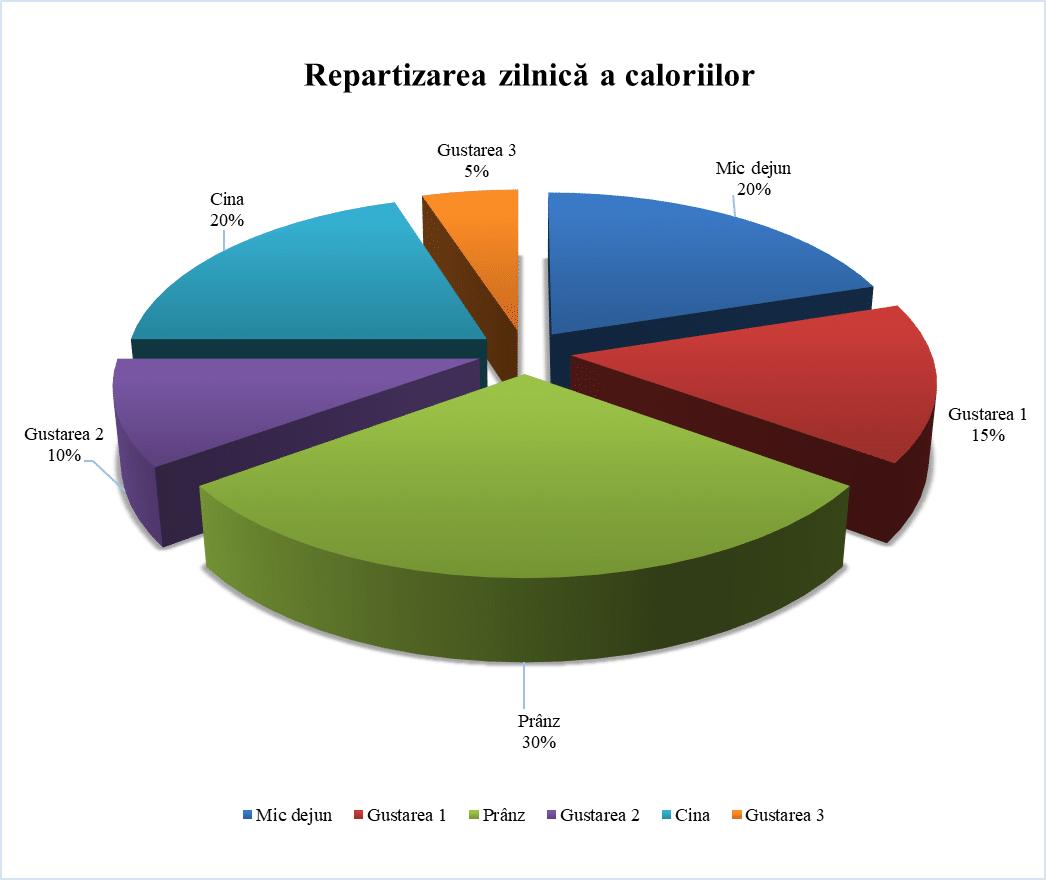 Repartizarea zilnica a caloriilor